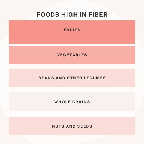 Foods high in fiber