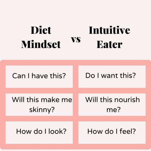 Diet Mindset vs. Intuitive Eater