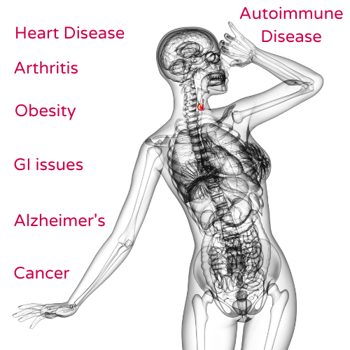 Diseases associated with chronic inflammation